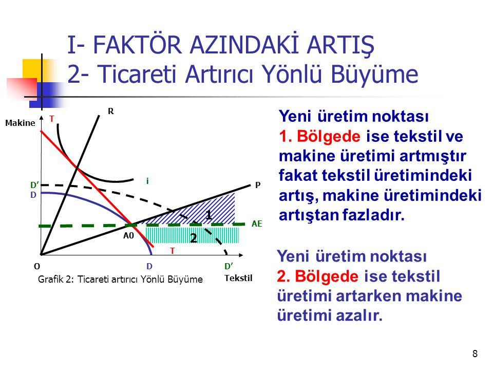 8 I- FAKTÖR AZINDAKİ ARTIŞ 2- Ticareti Artırıcı Yönlü Büyüme Tekstil Makine O i T T AE Grafik 2: Ticareti artırıcı Yönlü Büyüme D D D' P R 1 2 Yeni üretim noktası 1.
