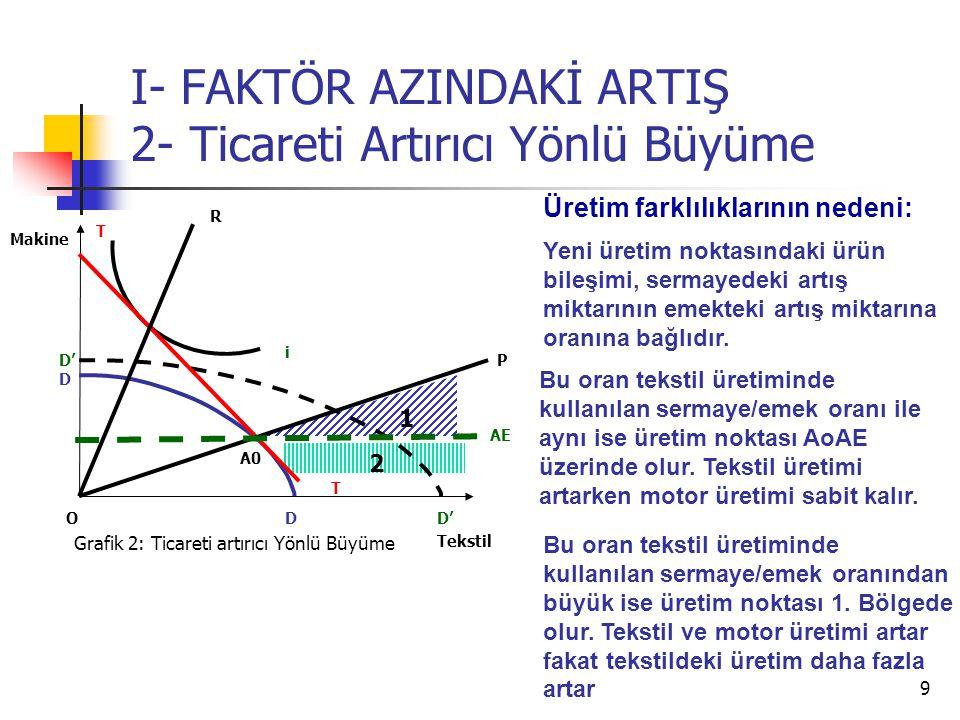 9 I- FAKTÖR AZINDAKİ ARTIŞ 2- Ticareti Artırıcı Yönlü Büyüme Tekstil Makine O i T T AE Grafik 2: Ticareti artırıcı Yönlü Büyüme D D D' P R 1 2 Üretim farklılıklarının nedeni: Yeni üretim noktasındaki ürün bileşimi, sermayedeki artış miktarının emekteki artış miktarına oranına bağlıdır.