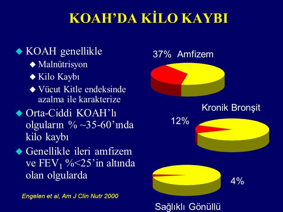 KOAH'DA KİLO KAYBI 37%Amfizem 12% Kronik Bronşit Sağlıklı Gönüllü 4%4% Engelen et al, Am J Clin Nutr 2000 u KOAH genellikle u Malnütrisyon u Kilo Kayb