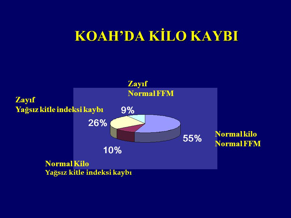 Zayıf Normal FFM Zayıf Yağsız kitle indeksi kaybı Normal kilo Normal FFM Normal Kilo Yağsız kitle indeksi kaybı KOAH'DA KİLO KAYBI