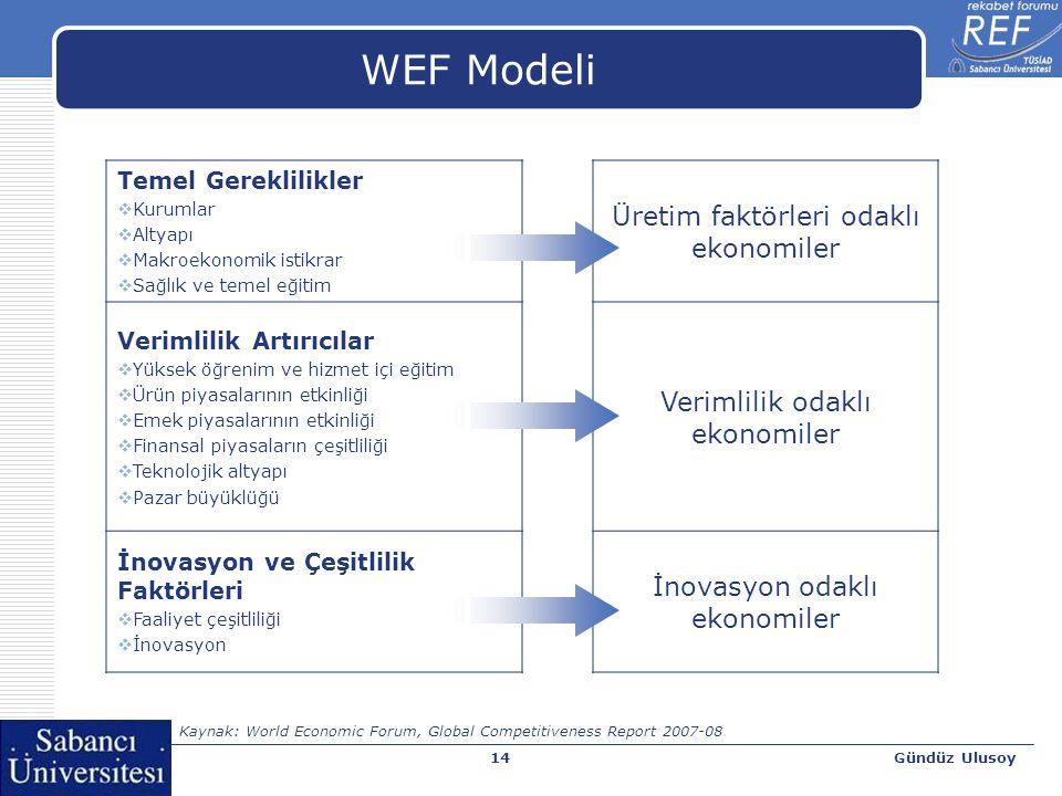 Gündüz Ulusoy14 WEF Modeli Temel Gereklilikler  Kurumlar  Altyapı  Makroekonomik istikrar  Sağlık ve temel eğitim Üretim faktörleri odaklı ekonomiler Verimlilik Artırıcılar  Yüksek öğrenim ve hizmet içi eğitim  Ürün piyasalarının etkinliği  Emek piyasalarının etkinliği  Finansal piyasaların çeşitliliği  Teknolojik altyapı  Pazar büyüklüğü Verimlilik odaklı ekonomiler İnovasyon ve Çeşitlilik Faktörleri  Faaliyet çeşitliliği  İnovasyon İnovasyon odaklı ekonomiler Kaynak: World Economic Forum, Global Competitiveness Report 2007-08