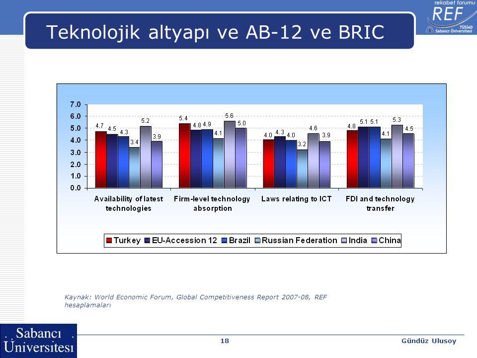 Gündüz Ulusoy18 Teknolojik altyapı ve AB-12 ve BRIC Kaynak: World Economic Forum, Global Competitiveness Report 2007-08, REF hesaplamaları
