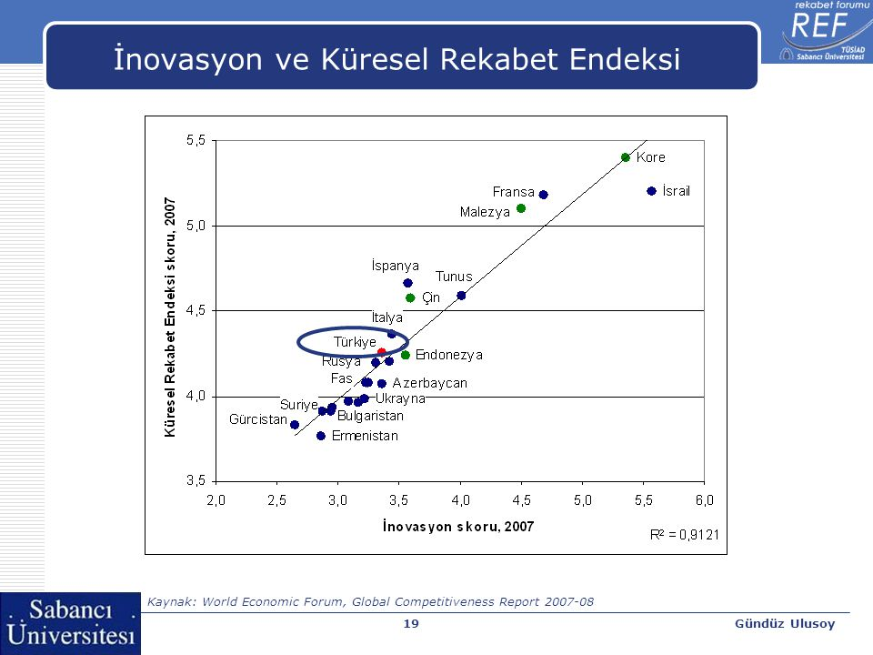 Gündüz Ulusoy19 İnovasyon ve Küresel Rekabet Endeksi Kaynak: World Economic Forum, Global Competitiveness Report 2007-08