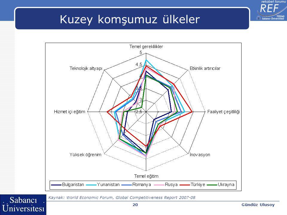 Gündüz Ulusoy20 Kuzey komşumuz ülkeler Kaynak: World Economic Forum, Global Competitiveness Report 2007-08