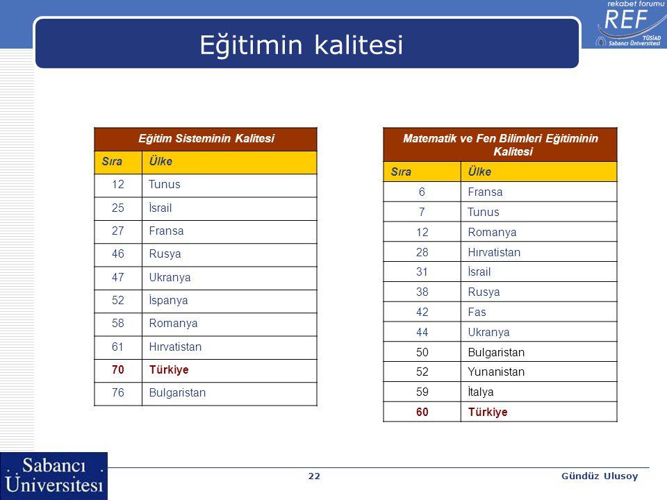 Gündüz Ulusoy22 Eğitimin kalitesi Eğitim Sisteminin Kalitesi SıraÜlke 12Tunus 25İsrail 27Fransa 46Rusya 47Ukranya 52İspanya 58Romanya 61Hırvatistan 70Türkiye 76Bulgaristan Matematik ve Fen Bilimleri Eğitiminin Kalitesi SıraÜlke 6Fransa 7Tunus 12Romanya 28Hırvatistan 31İsrail 38Rusya 42Fas 44Ukranya 50Bulgaristan 52Yunanistan 59İtalya 60Türkiye