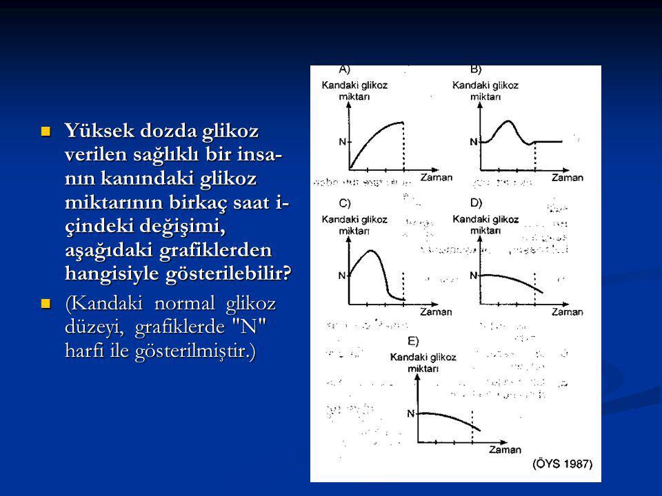 Yüksek dozda glikoz verilen sağlıklı bir insa nın kanındaki glikoz miktarının birkaç saat i- çindeki değişimi, aşağıdaki grafiklerden hangisiyle gösterilebilir.