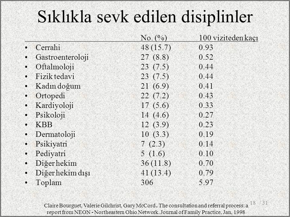 / 3118 Sıklıkla sevk edilen disiplinler No. (%) 100 viziteden kaçı Cerrahi48 (15.7) 0.93 Gastroenteroloji 27 (8.8) 0.52 Oftalmoloji23 (7.5) 0.44 Fizik