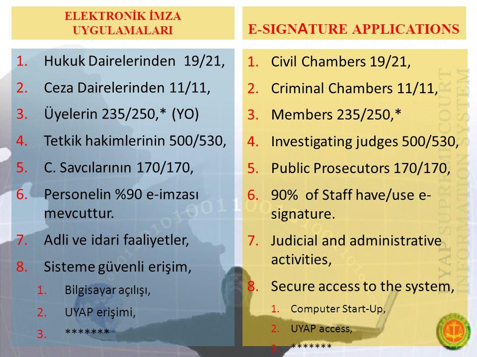 ELEKTRONİK İMZA UYGULAMALARI 1.Hukuk Dairelerinden 19/21, 2.Ceza Dairelerinden 11/11, 3.Üyelerin 235/250,* (YO) 4.Tetkik hakimlerinin 500/530, 5.C.