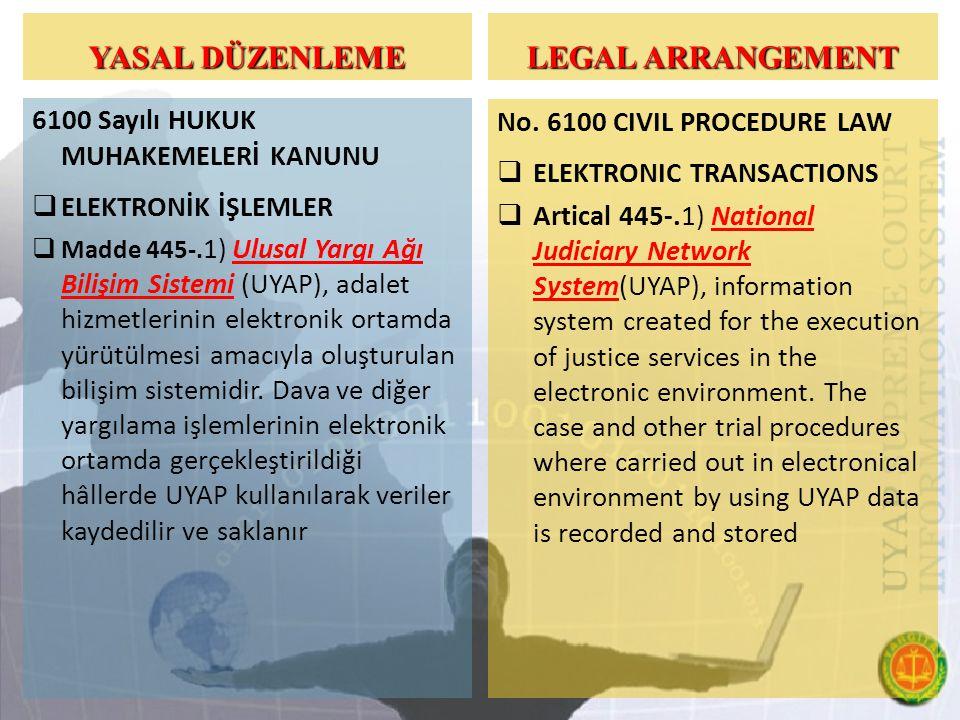 YASAL DÜZENLEME 6100 Sayılı HUKUK MUHAKEMELERİ KANUNU  ELEKTRONİK İŞLEMLER  Madde 445-.