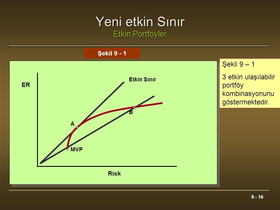 9 - 16 Yeni etkin Sınır Etkin Portföyler Şekil 9 – 1 3 etkin ulaşılabilir portföy kombinasyonunu göstermektedir. Risk Şekil 9 - 1 Etkin Sınır ER MVP A