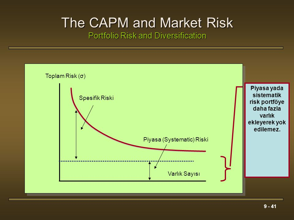 9 - 41 The CAPM and Market Risk Portfolio Risk and Diversification Varlık Sayısı Toplam Risk (σ) Spesifik Riski Piyasa (Systematic) Riski Piyasa yada