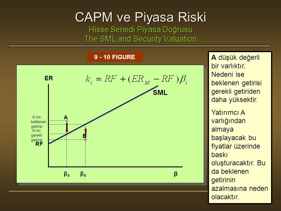 9 - 53 9 - 10 FIGURE βAβA ER RF β B A βBβB SML CAPM ve Piyasa Riski Hisse Senedi Piyasa Doğrusu The SML and Security Valuation Gerekli getiri oranı bu