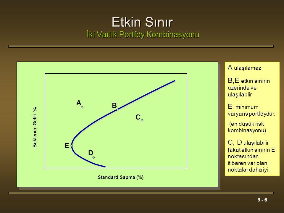 9 - 6 Etkin Sınır İki Varlık Portföy Kombinasyonu A ulaşılamaz B,E etkin sınırın üzerinde ve ulaşılablir E minimum varyans portföydür. (en düşük risk
