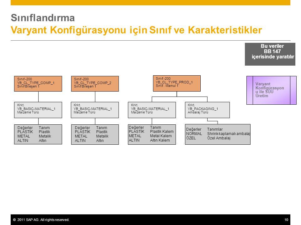 ©2011 SAP AG. All rights reserved.10 Bu veriler BB 147 içerisinde yaratılır Sınıf -200 YB_CL_TYPE_COMP_1 Sınıf Bileşen 1 DeğerlerTanım PLASTİKPlastik
