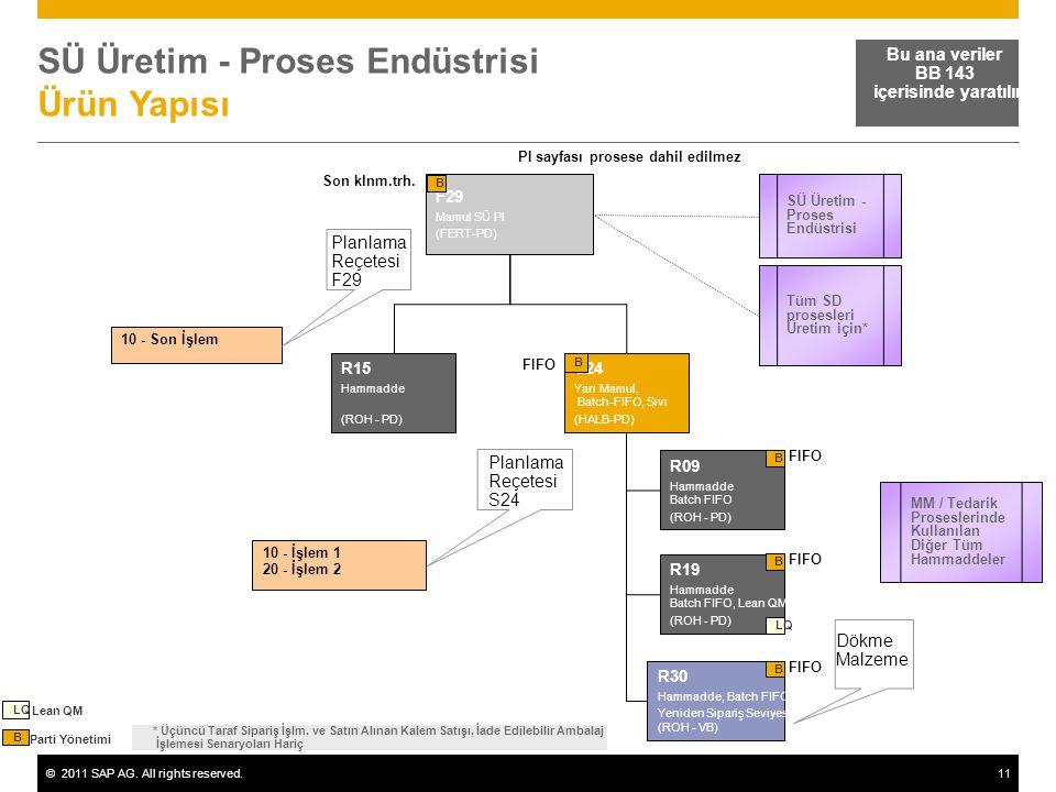 ©2011 SAP AG. All rights reserved.11 SÜ Üretim - Proses Endüstrisi Ürün Yapısı Bu ana veriler BB 143 içerisinde yaratılır F29 Mamul SÜ Pl (FERT-PD) B