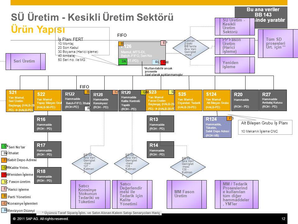 ©2011 SAP AG. All rights reserved.12 SÜ Üretim - Kesikli Üretim Sektörü Ürün Yapısı Bu ana veriler BB 143 içerisinde yaratılır F126 Mamul, MTS-DI, Bat
