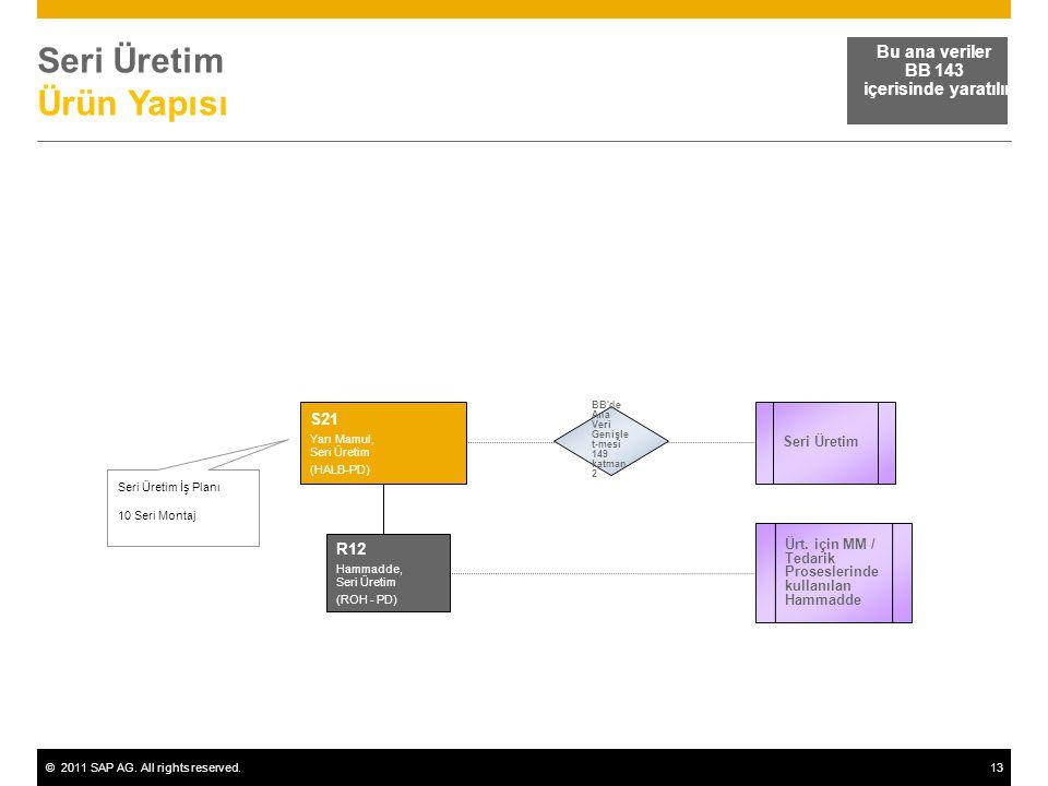 ©2011 SAP AG. All rights reserved.13 Seri Üretim Ürün Yapısı Bu ana veriler BB 143 içerisinde yaratılır Seri Üretim İş Planı 10 Seri Montaj Seri Üreti