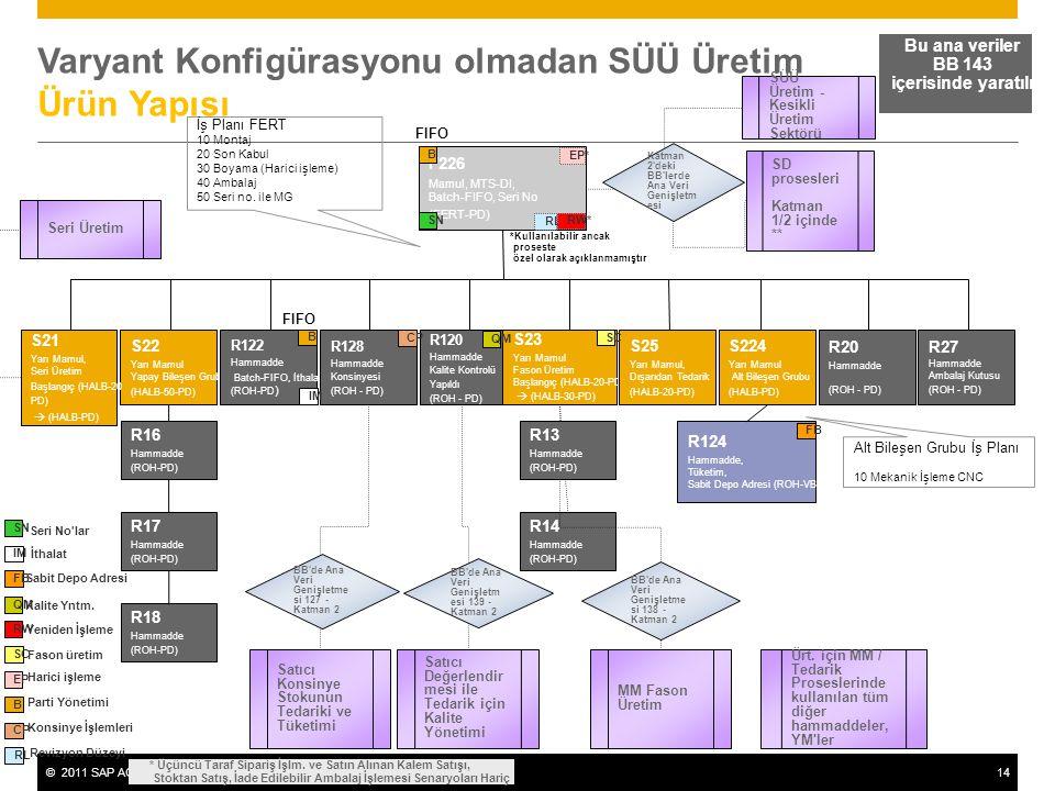 ©2011 SAP AG. All rights reserved.14 Varyant Konfigürasyonu olmadan SÜÜ Üretim Ürün Yapısı Bu ana veriler BB 143 içerisinde yaratılır F226 Mamul, MTS-