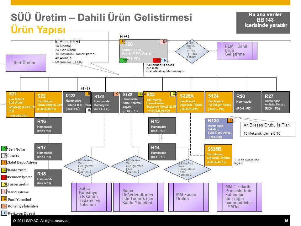 ©2011 SAP AG. All rights reserved.15 Bu ana veriler BB 143 içerisinde yaratılır F326 Mamul, PLM, Batch-FIFO, Seri No (FERT-PD) S22 Yarı Mamul Yapay Bi