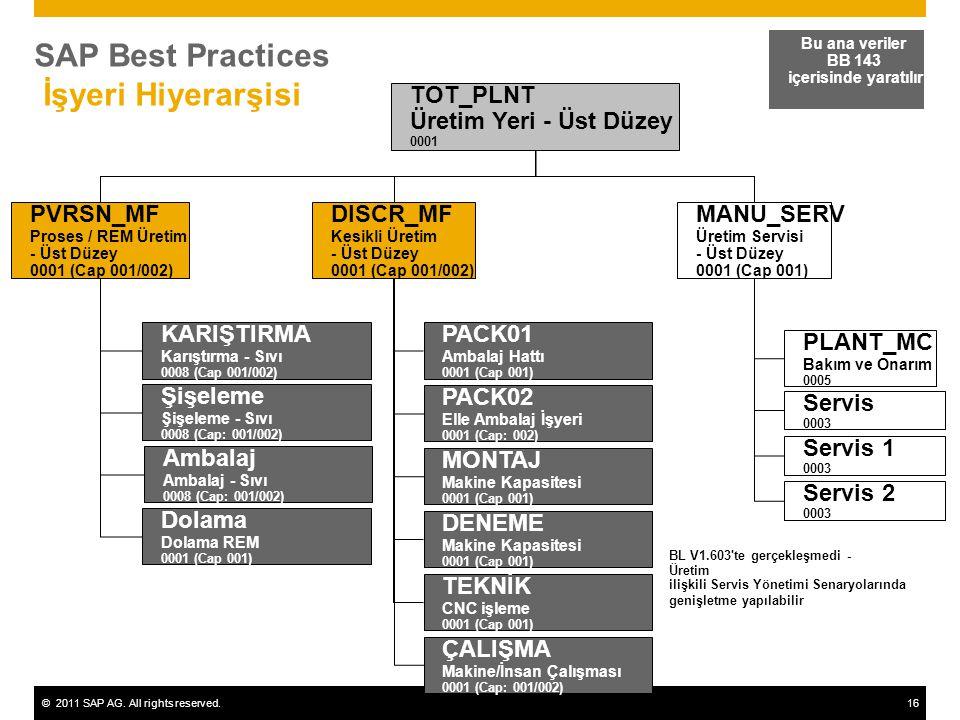 ©2011 SAP AG. All rights reserved.16 SAP Best Practices İşyeri Hiyerarşisi Bu ana veriler BB 143 içerisinde yaratılır MANU_SERV Üretim Servisi - Üst D