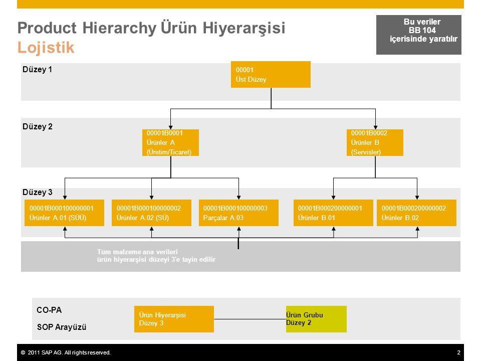 ©2011 SAP AG. All rights reserved.2 Product Hierarchy Ürün Hiyerarşisi Lojistik Bu veriler BB 104 içerisinde yaratılır 00001 Üst Düzey 00001B0001 Ürün