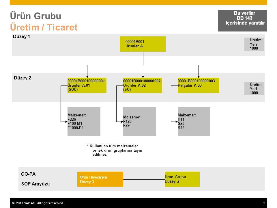 ©2011 SAP AG. All rights reserved.3 Ürün Grubu Üretim / Ticaret Bu veriler BB 143 içerisinde yaratılır 00001B001 Ürünler A Üretim Yeri 1000 00001B0001