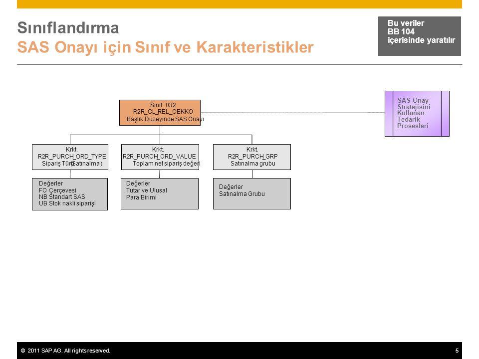 ©2011 SAP AG. All rights reserved.5 Sınıflandırma SAS Onayı için Sınıf ve Karakteristikler Bu veriler BB 104 içerisinde yaratılır Sınıf032 R2R_CL_REL_