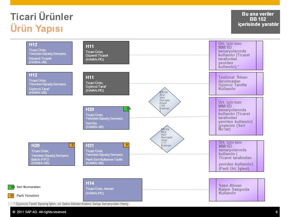 ©2011 SAP AG. All rights reserved.6 Ticari Ürünler Ürün Yapısı Bu ana veriler BB 152 içerisinde yaratılır Parti Yönetimi B H11 Ticari Ürün, Düzenli Ti