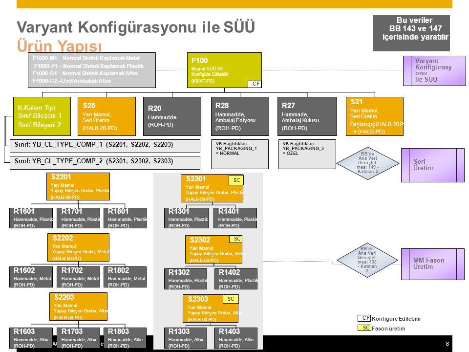 ©2011 SAP AG. All rights reserved.8 Varyant Konfigürasyonu ile SÜÜ Ürün Yapısı Bu veriler BB 143 ve 147 içerisinde yaratılır F100 Mamul SÜÜ VK Konfigü