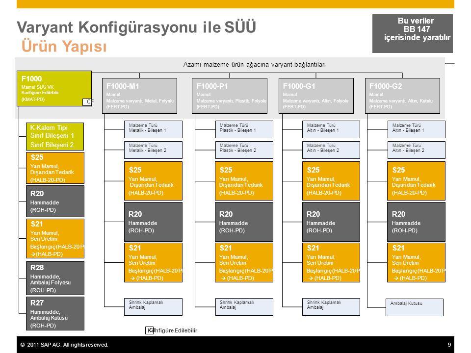 ©2011 SAP AG. All rights reserved.9 Varyant Konfigürasyonu ile SÜÜ Ürün Yapısı Bu veriler BB 147 içerisinde yaratılır Azami malzeme ürün ağacına varya