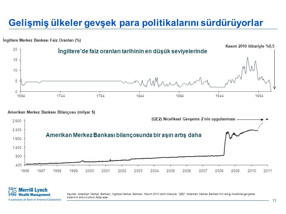 Gelişmiş ülkeler gevşek para politikalarını sürdürüyorlar Kaynak: Amerikan Merkez Bankası; İngiltere Merkez Bankası.