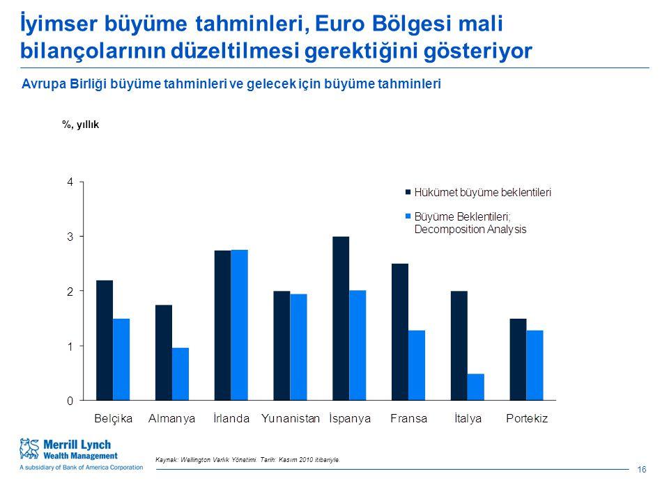 İyimser büyüme tahminleri, Euro Bölgesi mali bilançolarının düzeltilmesi gerektiğini gösteriyor Avrupa Birliği büyüme tahminleri ve gelecek için büyüme tahminleri %, yıllık 16 Kaynak: Wellington Varlık Yönetimi.