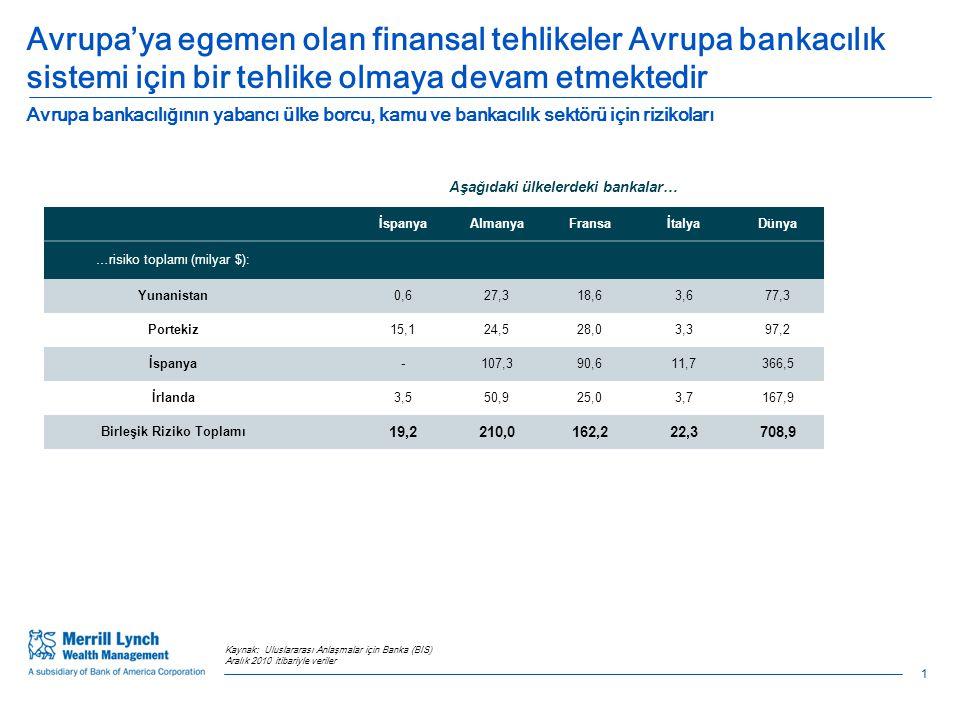1 Avrupa'ya egemen olan finansal tehlikeler Avrupa bankacılık sistemi için bir tehlike olmaya devam etmektedir Kaynak: Uluslararası Anlaşmalar için Banka (BIS) Aralık 2010 itibariyle veriler Kaynak: Uluslararası Anlaşmalar için Banka (BIS) Aralık 2010 itibariyle veriler Aşağıdaki ülkelerdeki bankalar… İspanyaAlmanyaFransaİtalyaDünya …risiko toplamı (milyar $): Yunanistan0,627,318,63,677,3 Portekiz15,124,528,03,397,2 İspanya-107,390,611,7366,5 İrlanda3,550,925,03,7167,9 Birleşik Riziko Toplamı 19,2210,0162,222,3708,9 1 Avrupa bankacılığının yabancı ülke borcu, kamu ve bankacılık sektörü için rizikoları
