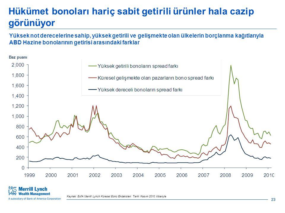 Hükümet bonoları hariç sabit getirili ürünler hala cazip görünüyor 23 Kaynak: BofA Merrill Lynch Küresel Bono Endeksleri.