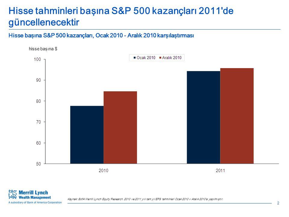 Hisse tahminleri başına S&P 500 kazançları 2011 de güncellenecektir Hisse başına S&P 500 kazançları, Ocak 2010 - Aralık 2010 karşılaştırması hisse başına $ Kaynak: BofA Merrill Lynch Equity Research.