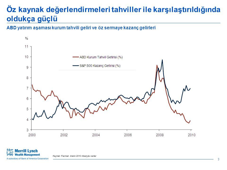 Öz kaynak değerlendirmeleri tahviller ile karşılaştırıldığında oldukça güçlü ABD yatırım aşaması kurum tahvili geliri ve öz sermaye kazanç gelirleri % Kaynak: Factset.