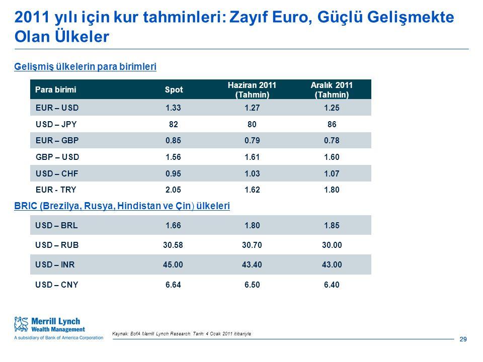 2011 yılı için kur tahminleri: Zayıf Euro, Güçlü Gelişmekte Olan Ülkeler 29 Kaynak: BofA Merrill Lynch Research.