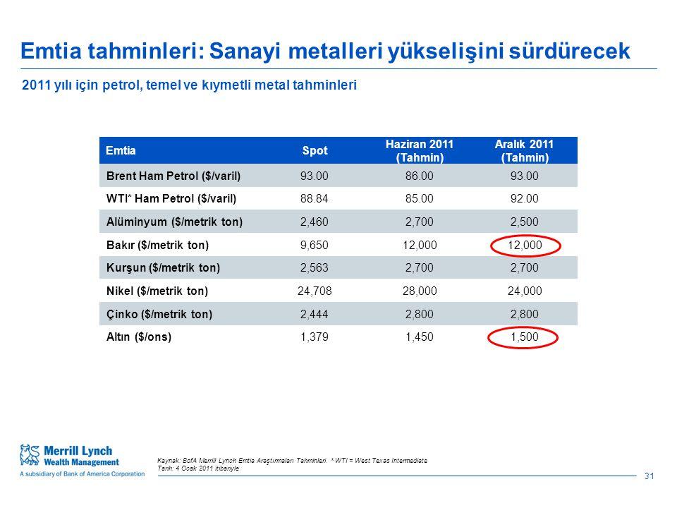 Emtia tahminleri: Sanayi metalleri yükselişini sürdürecek 31 Kaynak: BofA Merrill Lynch Emtia Araştırmaları Tahminleri.