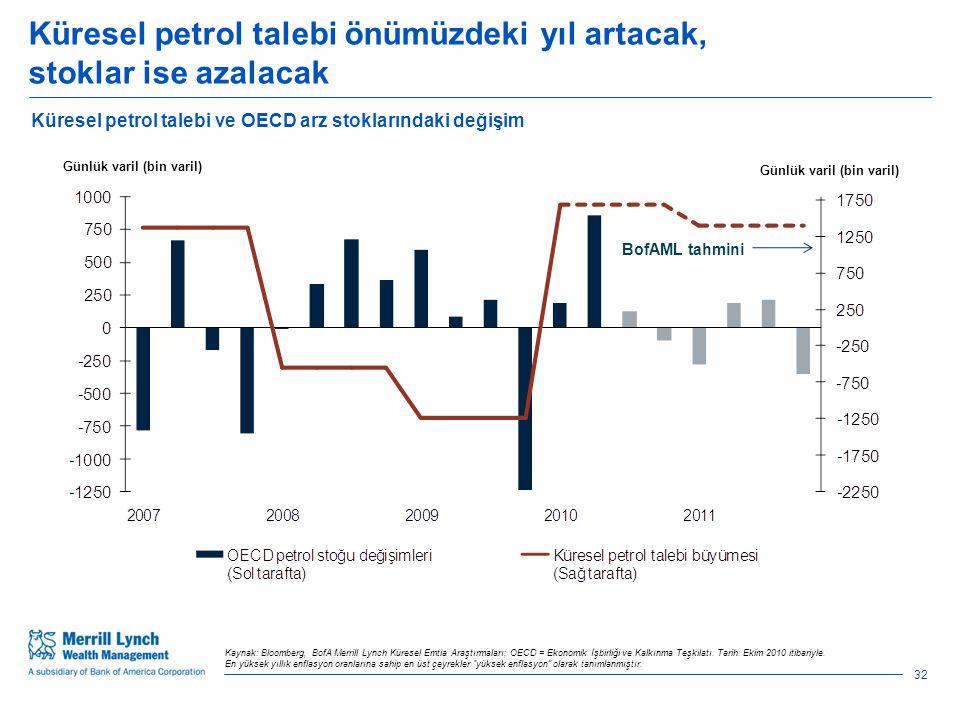 Küresel petrol talebi önümüzdeki yıl artacak, stoklar ise azalacak 32 Küresel petrol talebi ve OECD arz stoklarındaki değişim Kaynak: Bloomberg, BofA Merrill Lynch Küresel Emtia Araştırmaları; OECD = Ekonomik İşbirliği ve Kalkınma Teşkilatı.