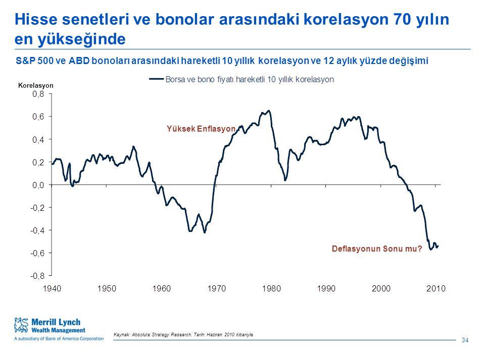Hisse senetleri ve bonolar arasındaki korelasyon 70 yılın en yükseğinde 34 Kaynak: Absolute Strategy Research.