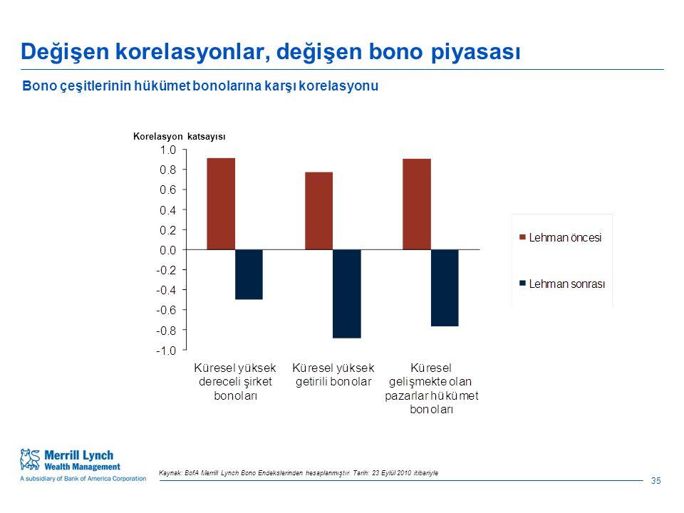 Değişen korelasyonlar, değişen bono piyasası 35 Kaynak: BofA Merrill Lynch Bono Endekslerinden hesaplanmıştır.