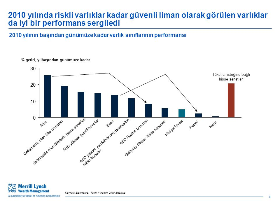 65 January 2011 Economic administration has largely passed the test Turkey stands tall in EEMEA with its strong recovery Source: BofA Merrill Lynch Global Research.