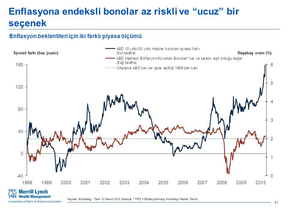 Enflasyona endeksli bonolar az riskli ve ucuz bir seçenek 41 Kaynak: Bloomberg.