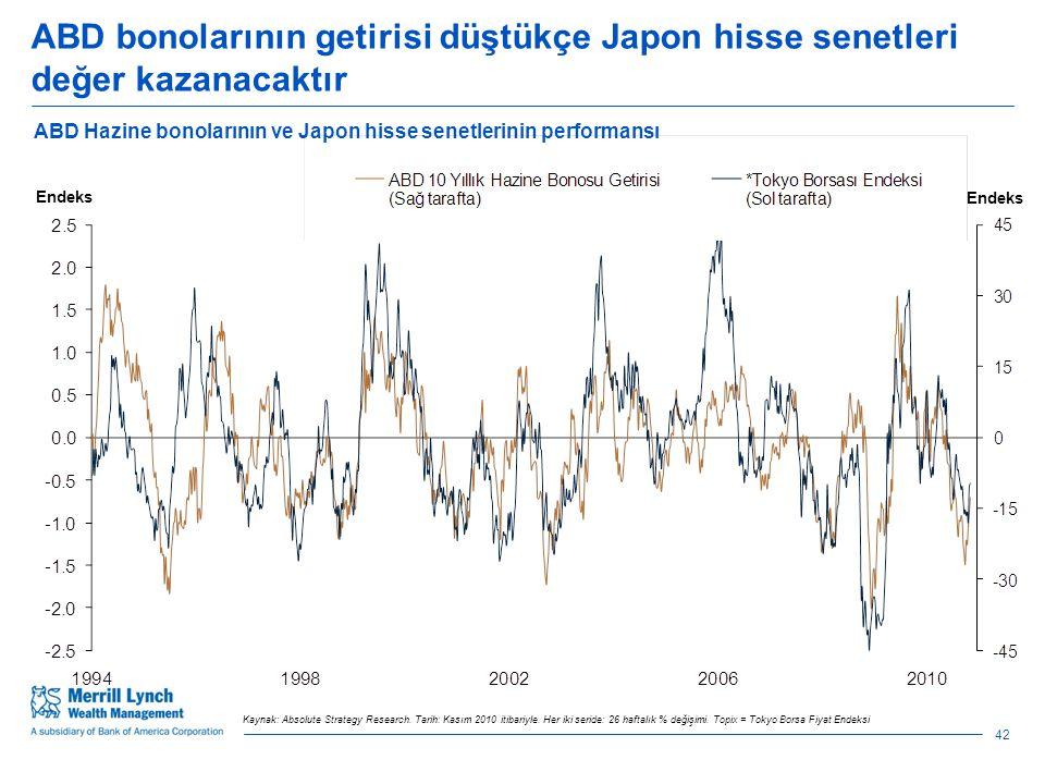 ABD bonolarının getirisi düştükçe Japon hisse senetleri değer kazanacaktır ABD Hazine bonolarının ve Japon hisse senetlerinin performansı Endeks Kaynak: Absolute Strategy Research.