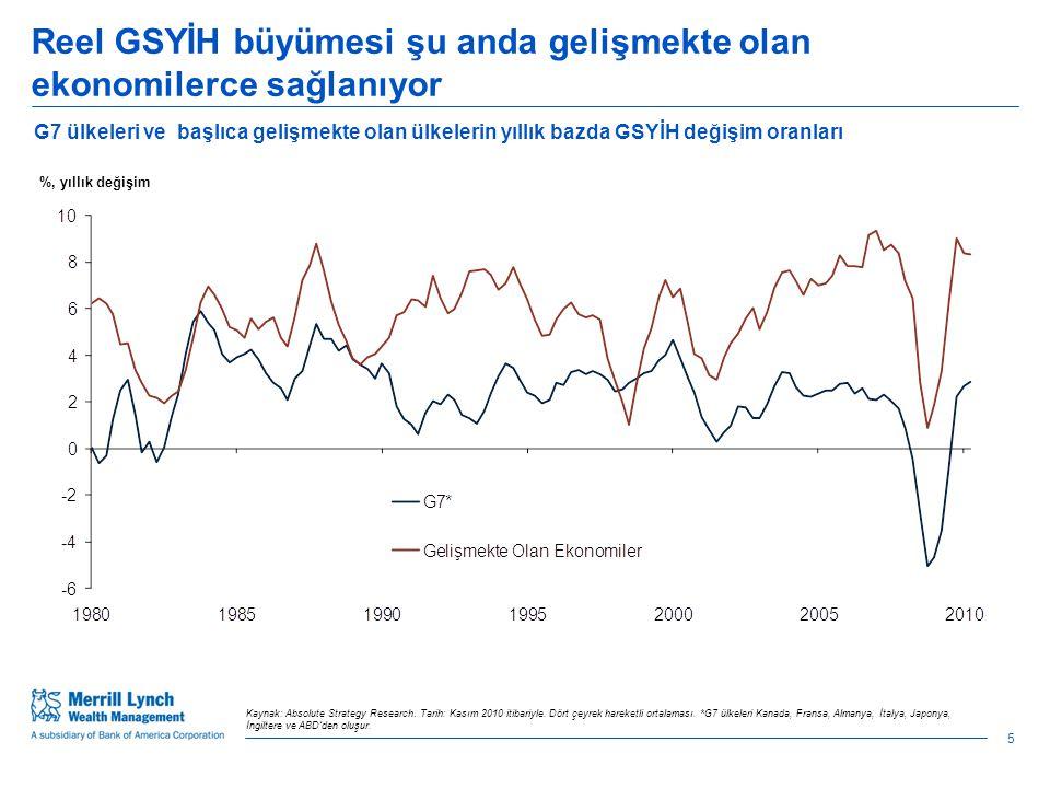 Reel GSYİH büyümesi şu anda gelişmekte olan ekonomilerce sağlanıyor Kaynak: Absolute Strategy Research.
