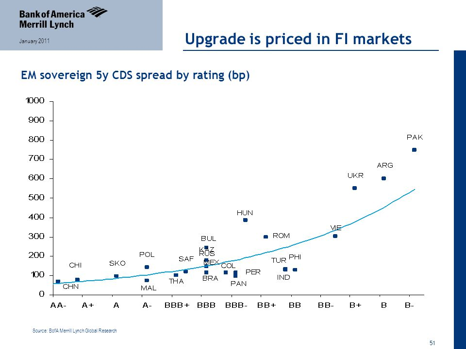 51 January 2011 Upgrade is priced in FI markets Source: BofA Merrill Lynch Global Research EM sovereign 5y CDS spread by rating (bp)