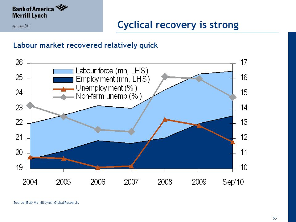 55 January 2011 Cyclical recovery is strong Labour market recovered relatively quick Source: BofA Merrill Lynch Global Research.
