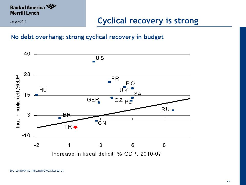 57 January 2011 Cyclical recovery is strong No debt overhang; strong cyclical recovery in budget Source: BofA Merrill Lynch Global Research.