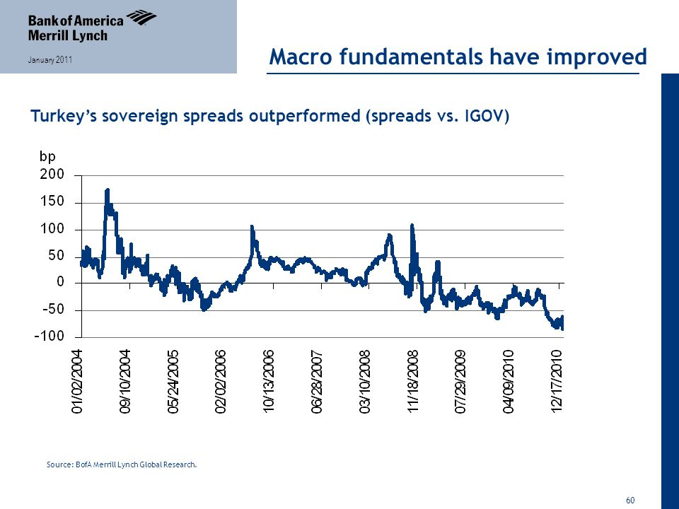60 January 2011 Macro fundamentals have improved Turkey's sovereign spreads outperformed (spreads vs.