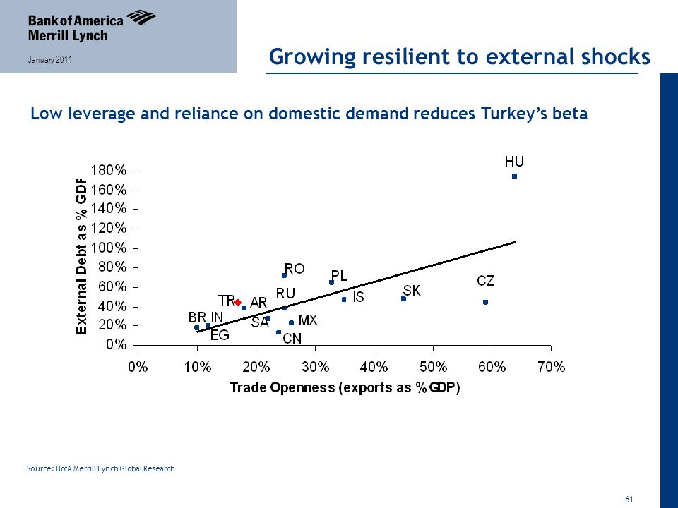61 January 2011 Growing resilient to external shocks Source: BofA Merrill Lynch Global Research Low leverage and reliance on domestic demand reduces Turkey's beta